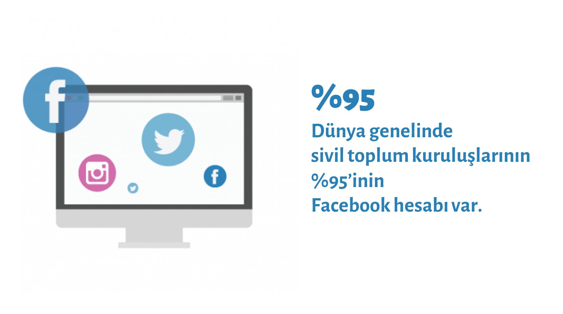 Sivil toplum kuruluşları en çok Facebook'u kullanıyor