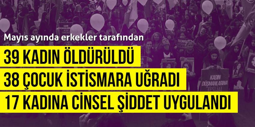 Kadın Cinayetlerini Durduracağız Platformu: Mayıs ayında 39 kadın erkekler tarafından öldürüldü
