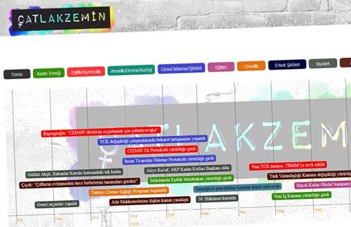 Zaman Çizelgesiyle AKP'nin Toplumsal Cinsiyet Politikaları Veritabanı Yayında