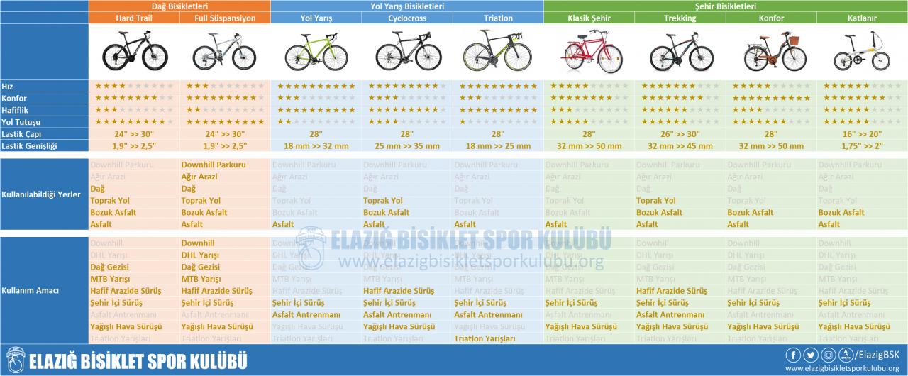 Elazığ Bisiklet Spor Kulübü'nden Bisiklet Çeşitleri Tablosu