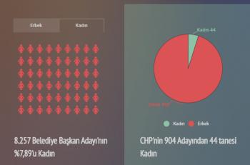 31 Mart Seçimlerinde Kadın Belediye Başkanı Sayısı 41