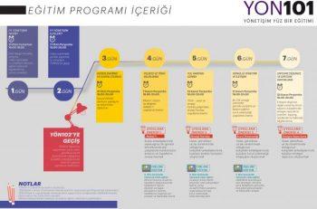 Yönetişim Yüz Bir Eğitim Programı Başlıyor