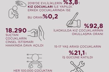 Veri Kaynağı'ndan Rakamlarla Türkiye'de Çocuk Hakları…