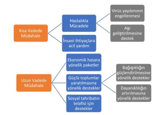 Fon kaynaklarının dağılım öngörüsü