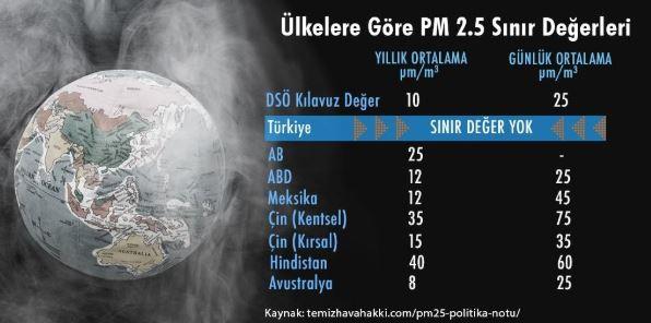 Ülkelere göre PM 2.5 sınır değeri