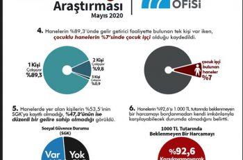 İstanbul'da Kent Yoksulluğu Yüksek