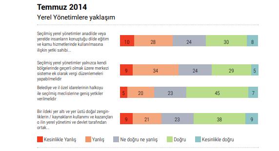 DDA'dan Türkiye'de Demokrasi Talebi Raporu…
