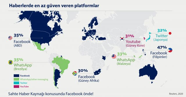 Az güven veren platformlar