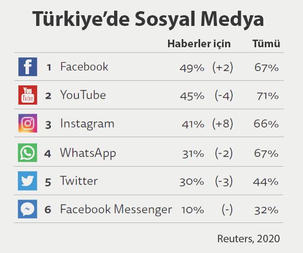 Türkiye'de sosyal medya