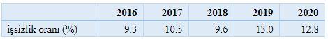Son 5 yılın Nisan ayı işsizlik oranları