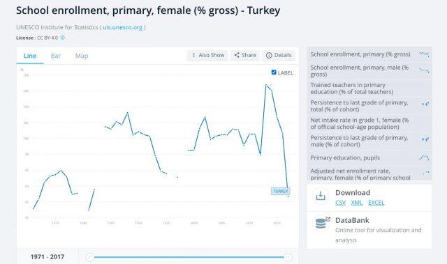 Türkiye'de Kız Çocukların Brüt Okullulaşma Oranı