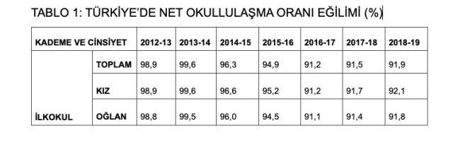 Türkiye'de net okullaşma oranı eğilimi