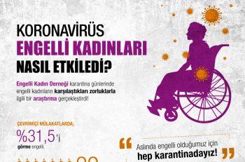 Koronavirüs Engelli Kadınları Nasıl Etkiledi?