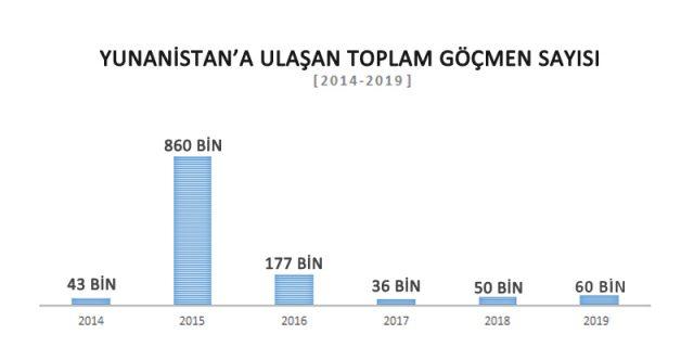 yunanistan göçmen sayısı