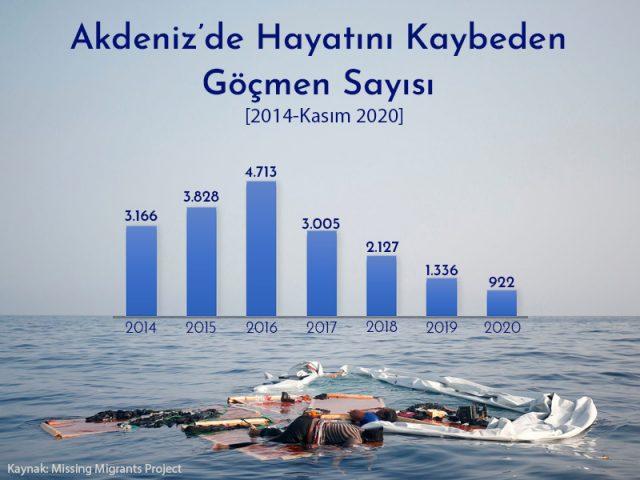 hayatını kaybeden göçmen sayısı