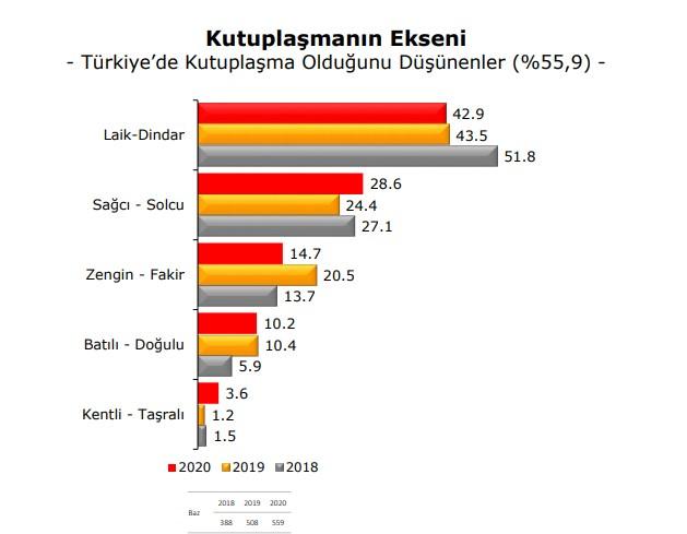 Türkiye'nin Eğilimleri