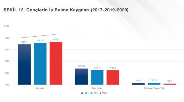 Türkiye'de Gençlerin İyi Olma Hali Araştırması