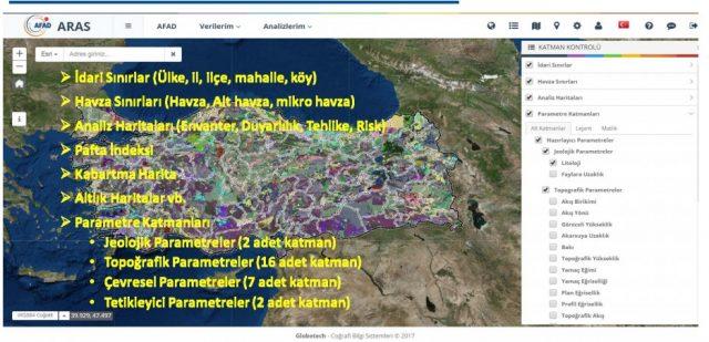 ARAS harita analiz göstergeleri