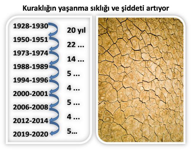 Türkiye'de kuraklık olma sıklığı