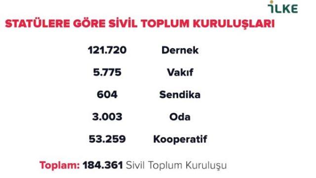 Türkiye'de Sivil Toplumun On Yılı