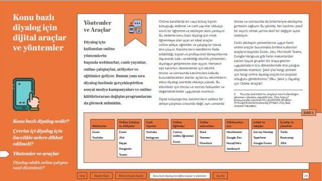 YADA Vakfı Çevrim İçi Diyalog & Müzakere Rehberi