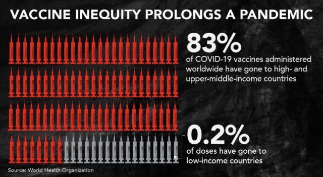 Küresel Eşitsizlik ve Adaletsizliğin Yeni Sembolü: Pandemide Aşı Adaletsizliği