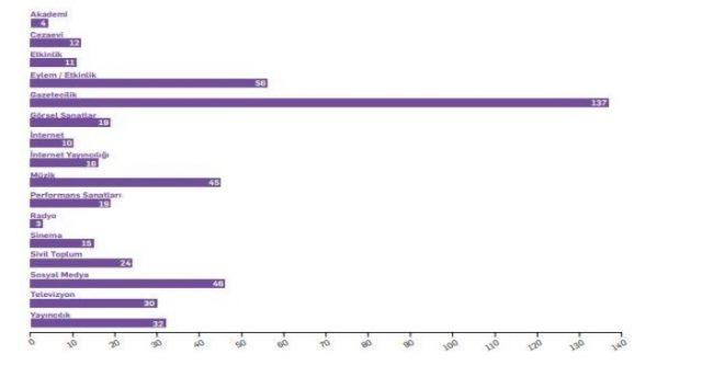 Türkiye'de 2020 yılında sansürün uygulandığı alanlar ve vaka sayıları