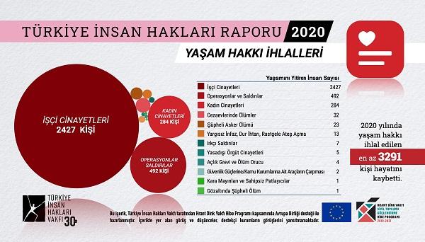 TİHV 2020 İnsan Hakları Raporu